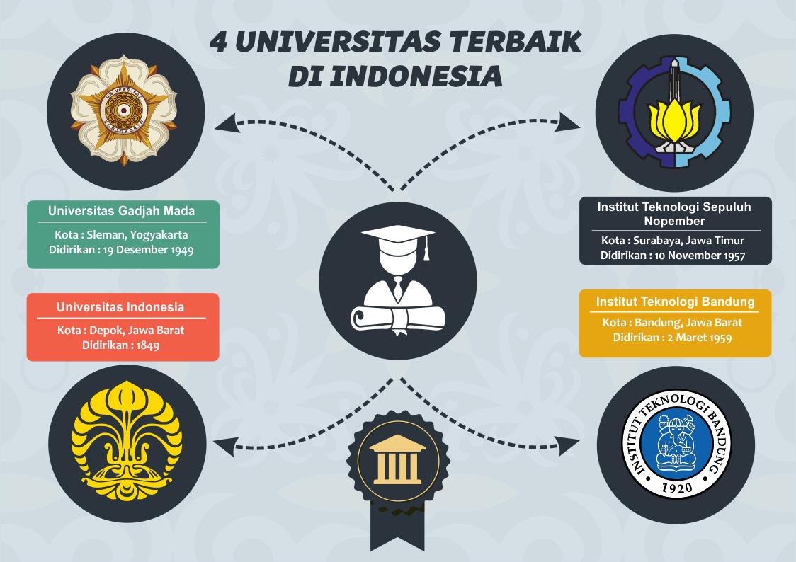4 Universitas Terbaik Di Indonesia